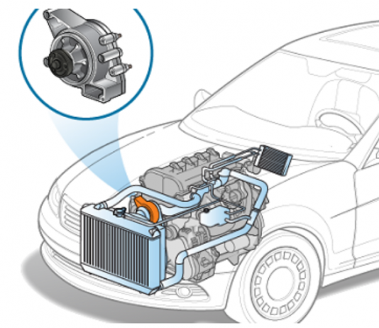 How To Buy The Best Car Spare Parts For Your Vehicle