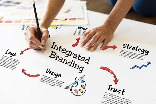 Modus operandi of a Brand Identity Agency